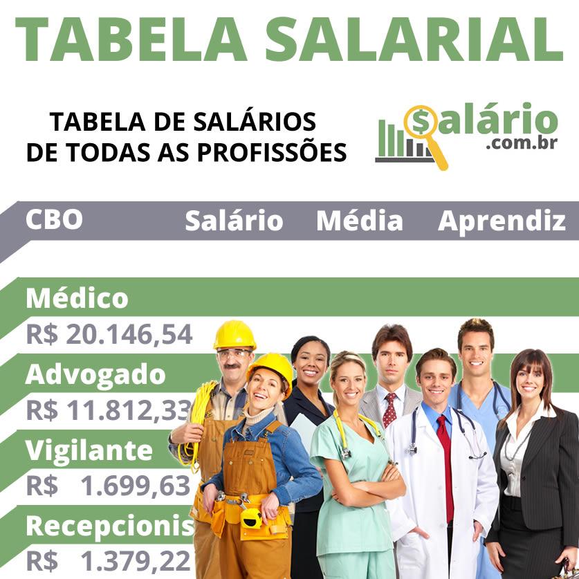 Tabela de salários de todas as profissões