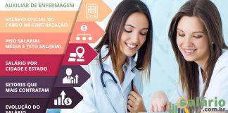 Salário e mercado de trabalho para Auxiliar de Enfermagem
