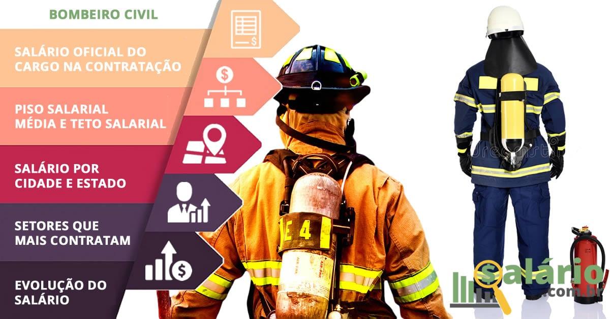 Bombeiro Civil – Salário – Cotia, SP