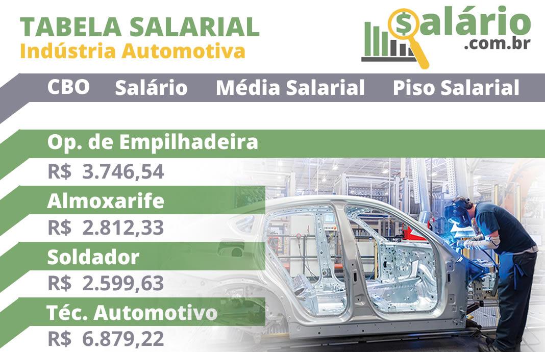 Tabela de salários da indústria automotiva no Brasil