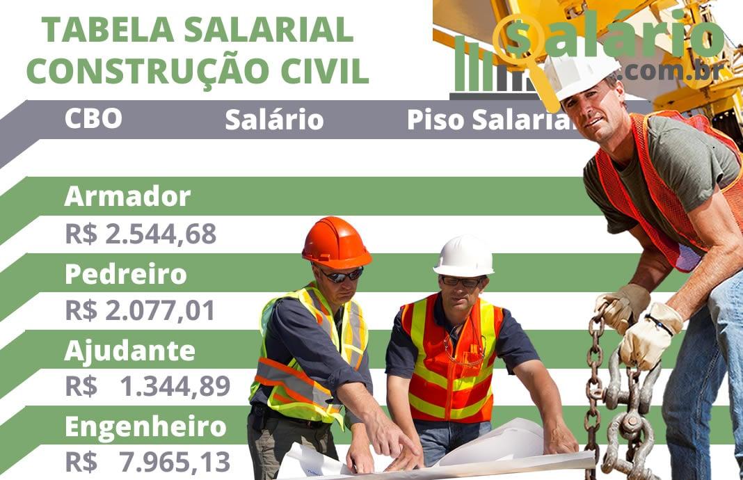 Tabela de cargos e salários da construção civil