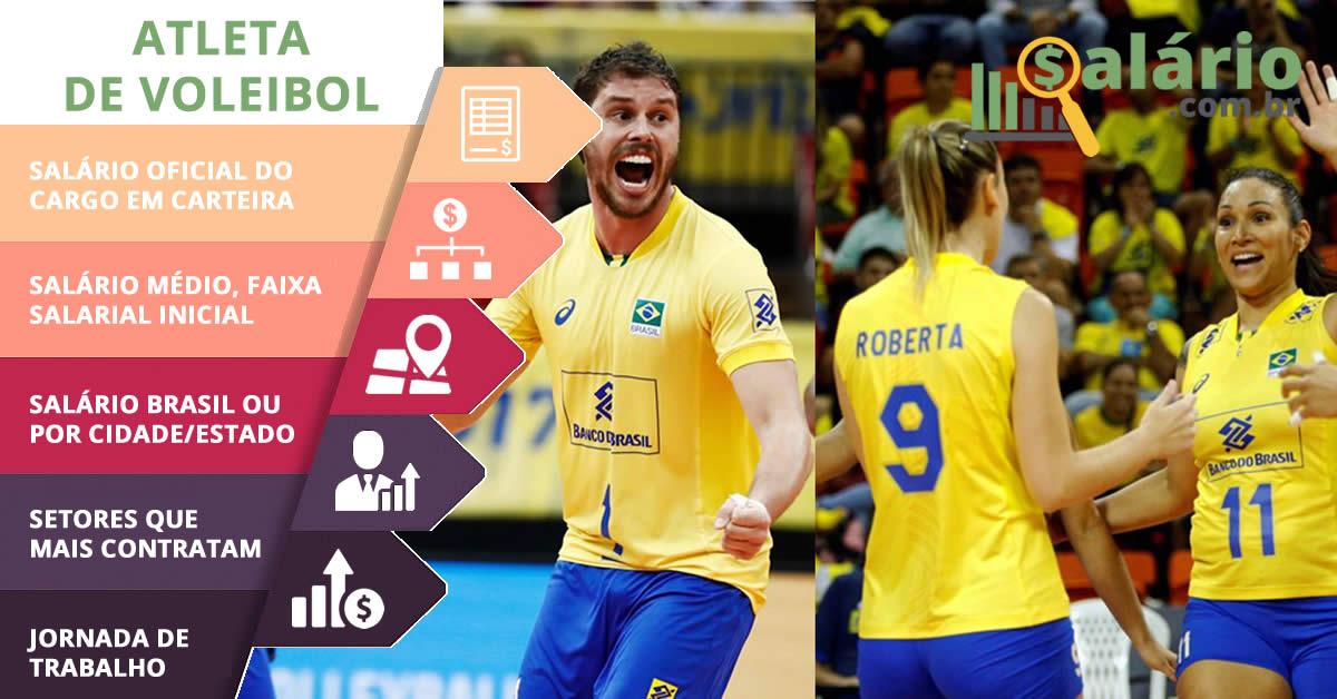Salário e mercado de trabalho para Atleta de Voleibol