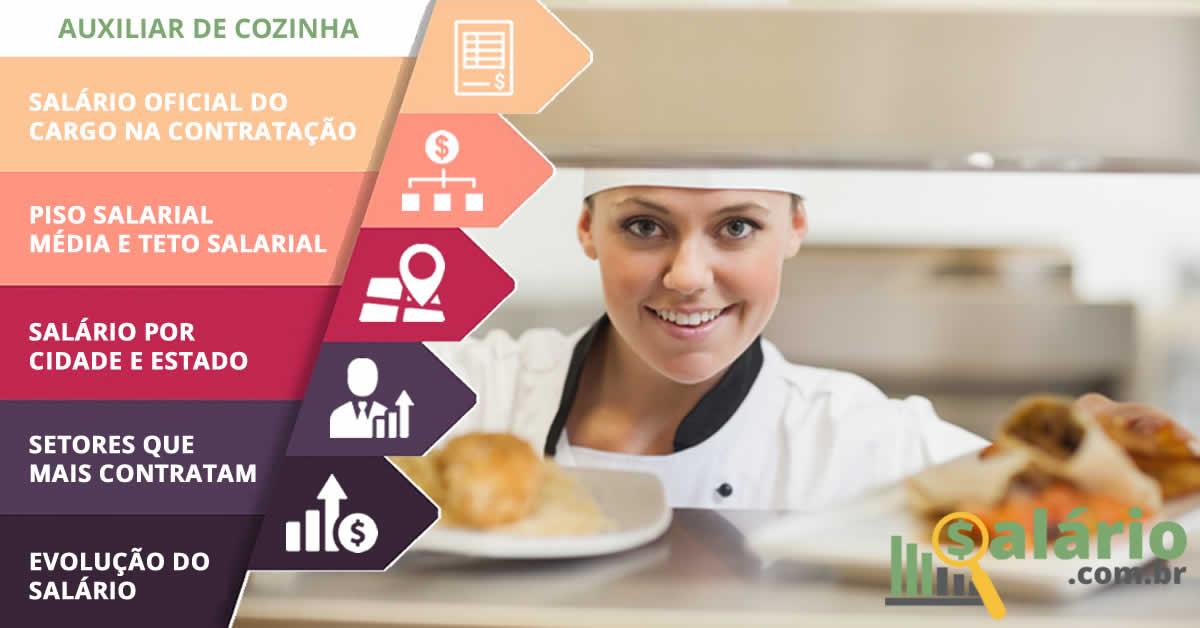 Auxiliar de Cozinha – Salário – Serra, ES