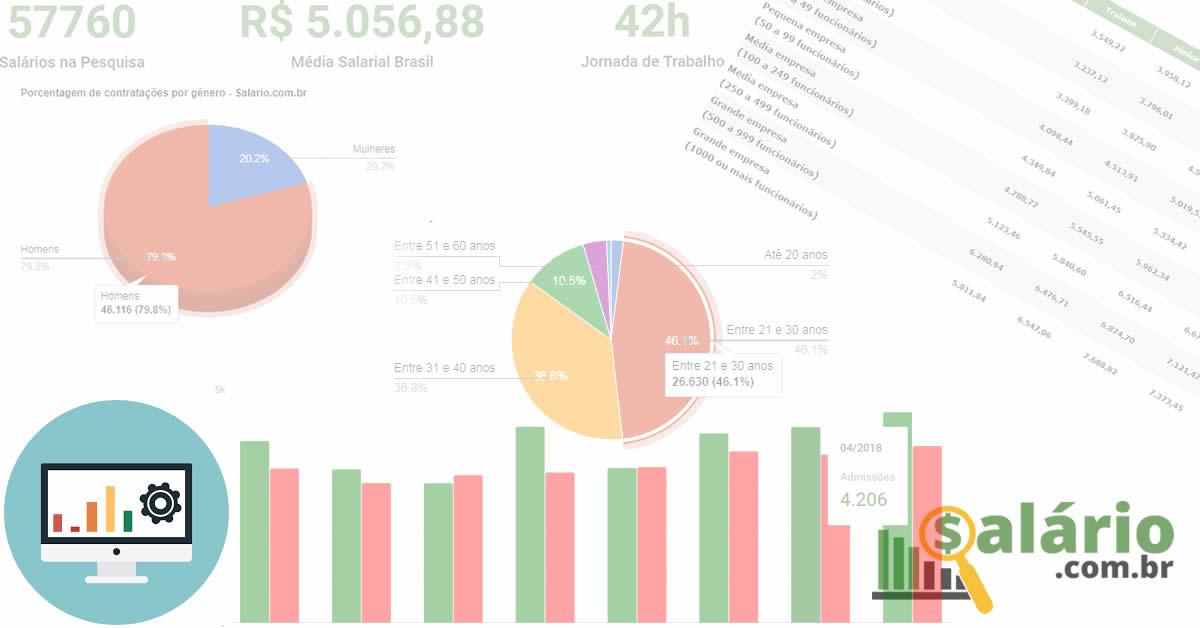 Dados salariais do site Salario