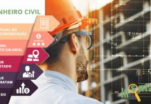 Pesquisa de salários para o cargo de Engenheiro Civil