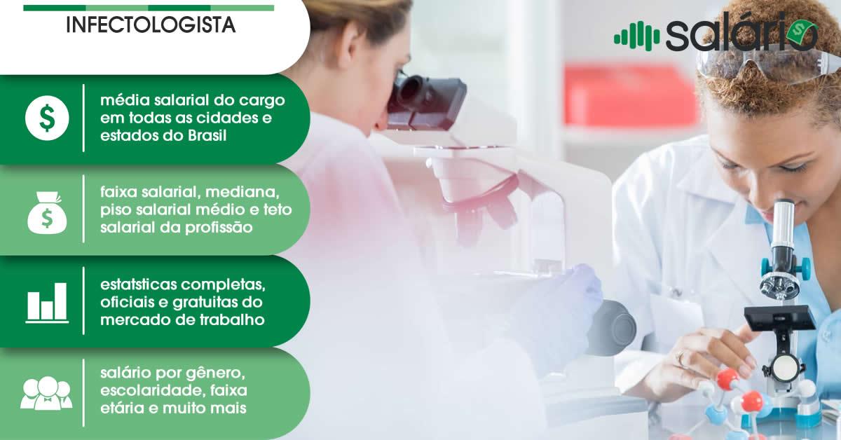 Salário e mercado de trabalho para Infectologista