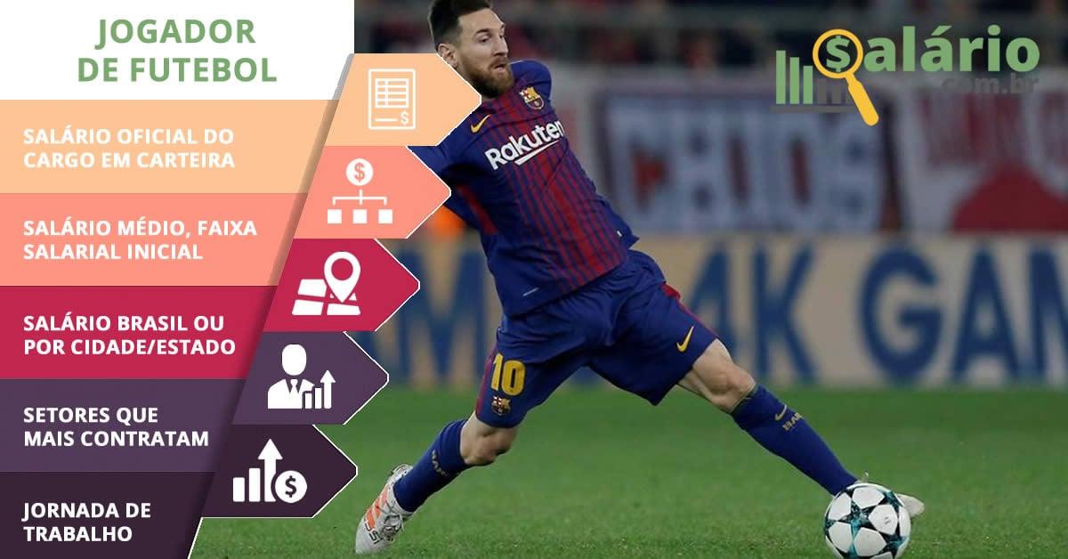 Salário e mercado de trabalho para Jogador de Futebol