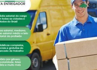 Motorista Entregador – Salário – Jaraguá do Sul, SC