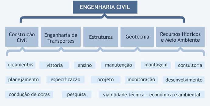 grade curricular engenharia civil
