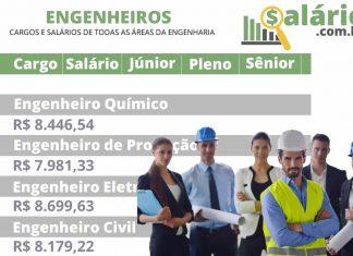 Cargos e salários da engenharia
