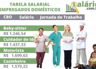 Salários empregados domésticos