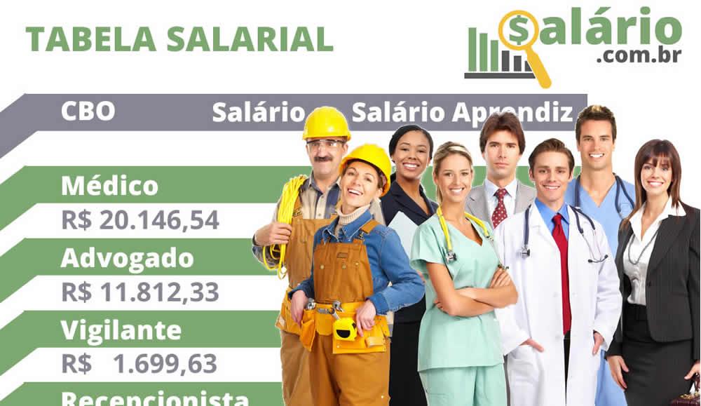 Tabela de piso salarial