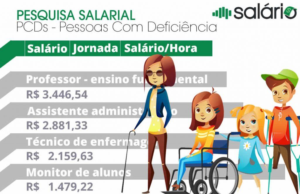 Pesquisa de Cargos e salários PCDs Pessoas Com Deficiência no Brasil