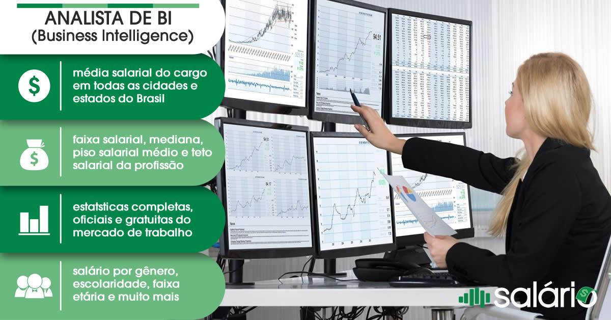 Analista de BI Business Intelligence salario e mercado de trabalho