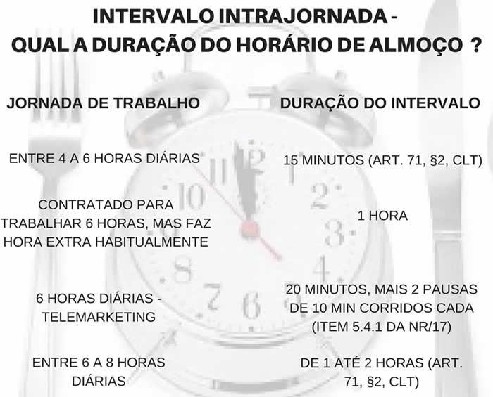 exemplos de intervalos na jornada de trabalho