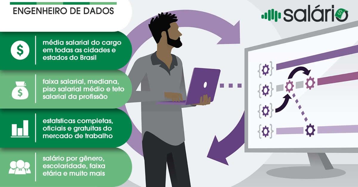 Salário e mercado de trabalho para Engenheiro de Dados